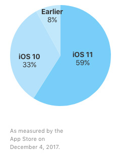 iOS11のシェア