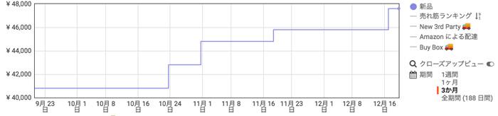 PC4-19200 メモリ価格の推移