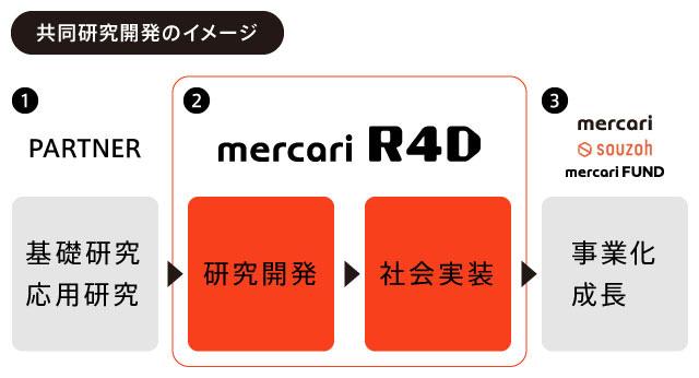 mercari R4D