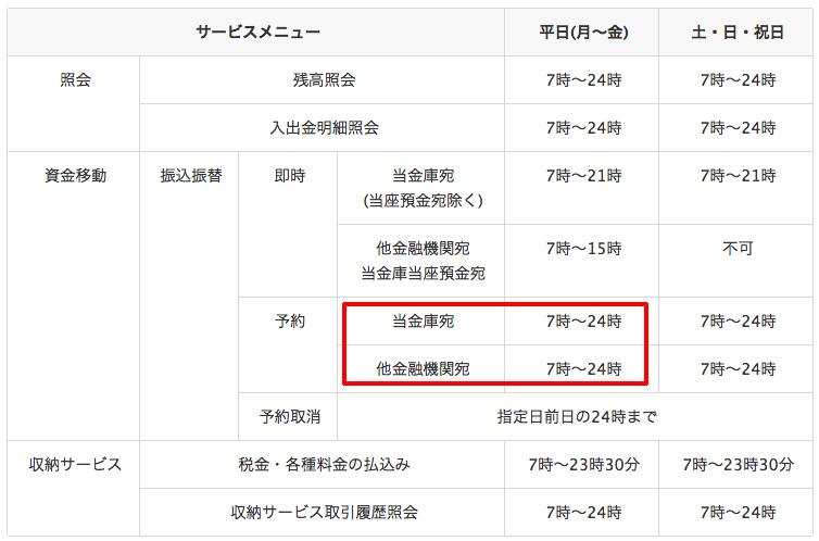 湘南信用金庫のネットバンク