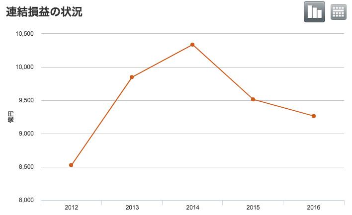 三菱東京UFJ銀行の利益推移