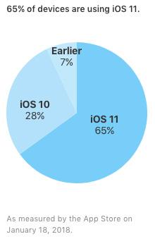 iOSのシェア