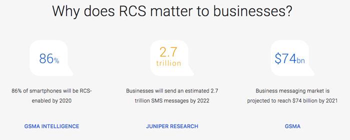 2020年までにスマホの86%が「RCS」に対応