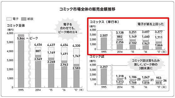 「コミック(単行本)」の販売金額を、1995年と2017年で比較