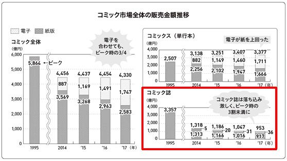 「コミック誌」の販売金額を、1995年と2017年で比較