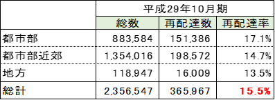 日本の宅配便の再配達率は、全国平均15.5%