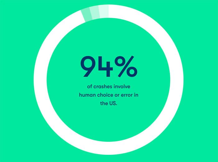交通事故の94%近くが人為的ミス