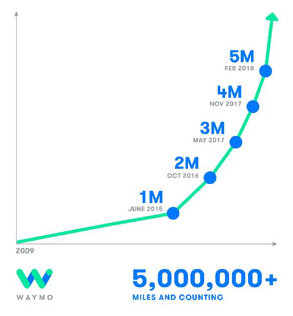 Waymoの自動運転車が公道を走行した距離は500万マイル以上