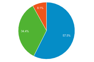 デバイスごとのアクセスの割合