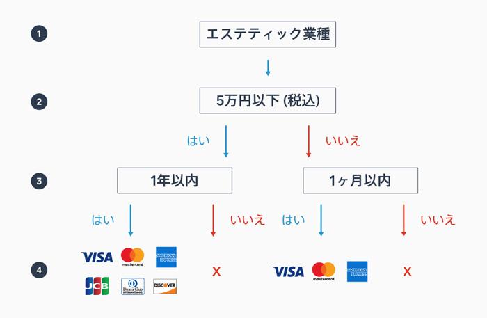 回数券を販売している業種は、Squareの自動継続課金に制約あり