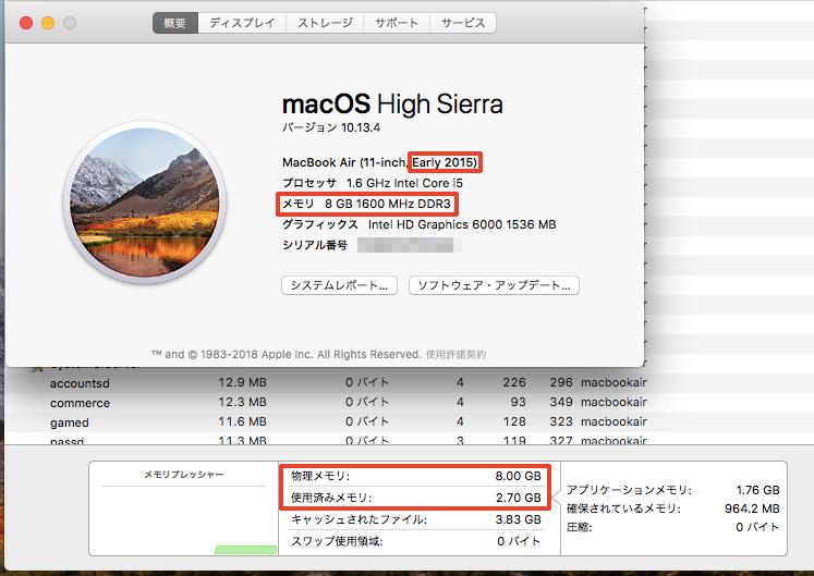 MacBook Air 2015 メモリ8GBモデル 起動してから5分後のメモリ消費量