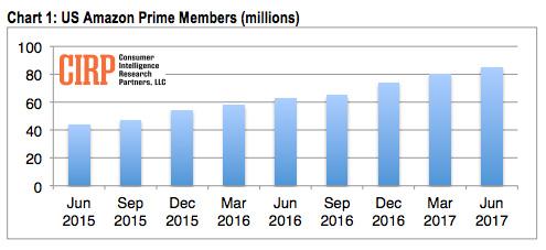 2017年6月の米国におけるプライム会員数は8500万人に達する