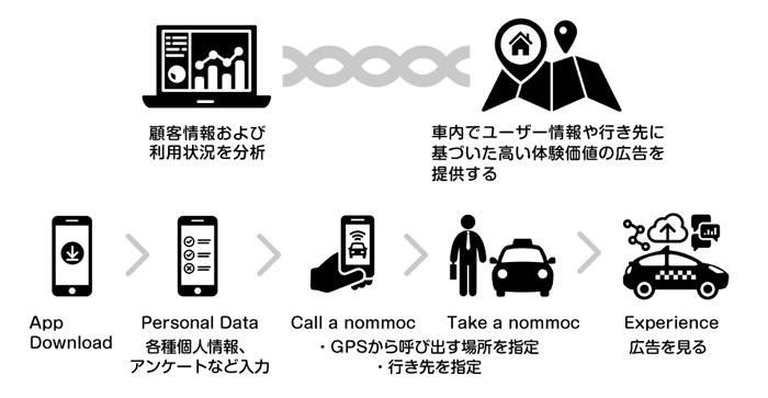 nommocは、なぜ無料でタクシーを提供できるのか?