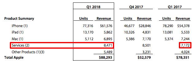 Appleが公表した2018年第1四半期の業績
