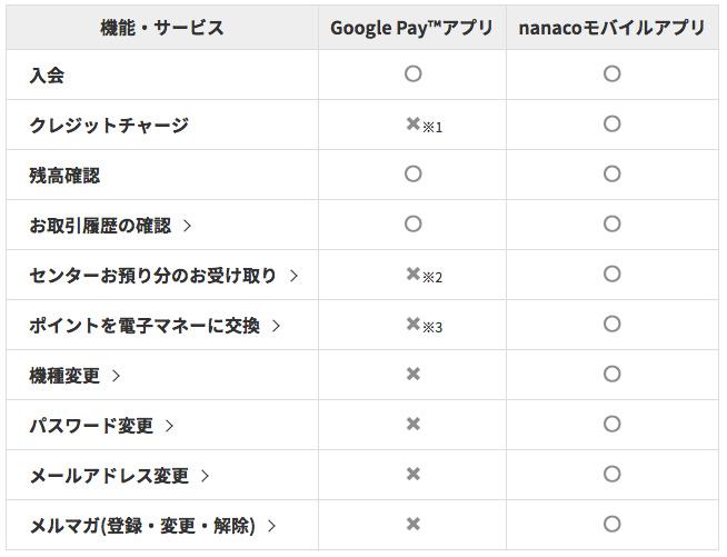 Google Payのnanacoとnanacoモバイルアプリの比較