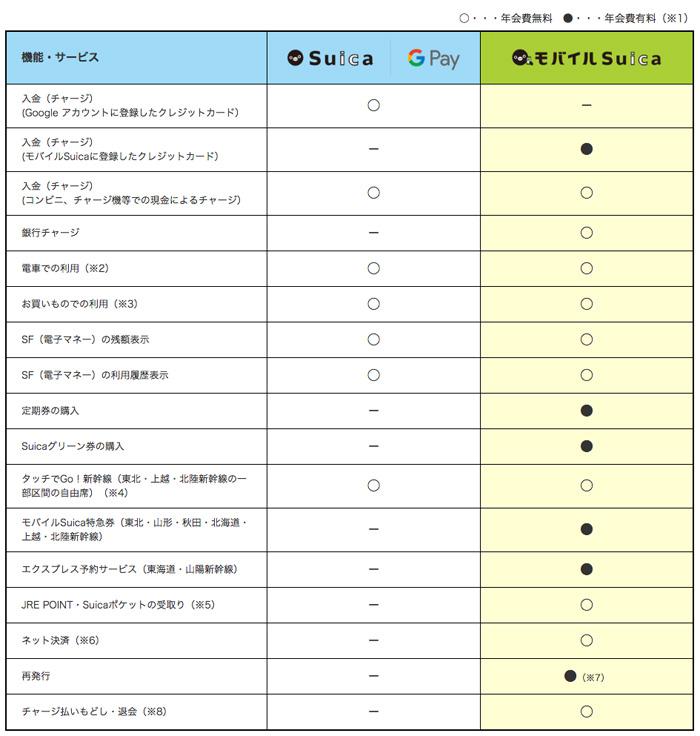 Google PayのSuicaとモバイルSuicaの比較