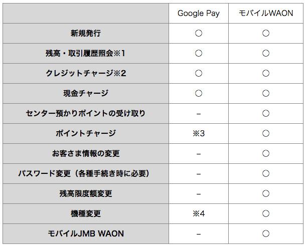 Google PayのWAONとWAONアプリの比較