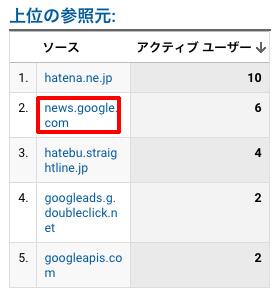 Googleニュースからのアクセス