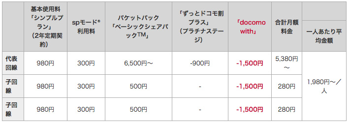 docomo with iPhone 6s 月額料金