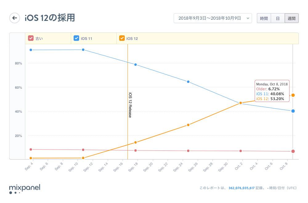 iOS12のインストール率