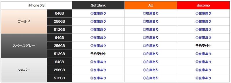ヤマダ電機の日本総本店池袋にも、iPhone XSの在庫は豊富にある