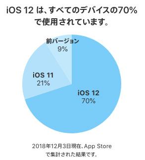 iOS12のシェア