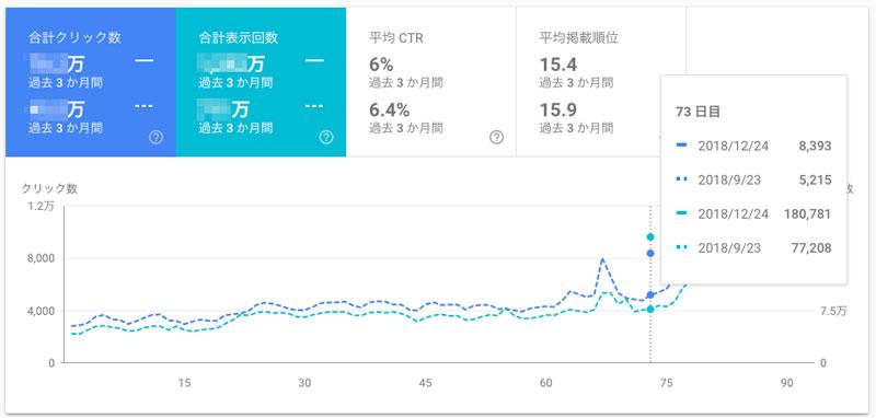 検索パフォーマンスで期間を比較すると、表示されるのは破線のグラフだけ