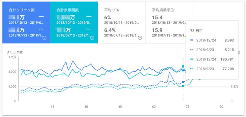 検索パフォーマンスは、カスタムで期間を比較すれば、実線のグラフが表示される