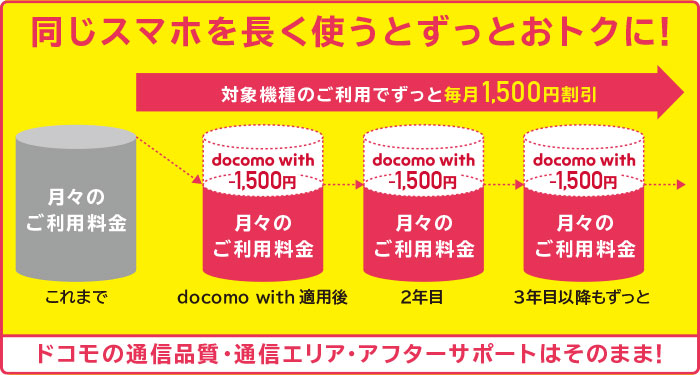 docomo with iPhone 7