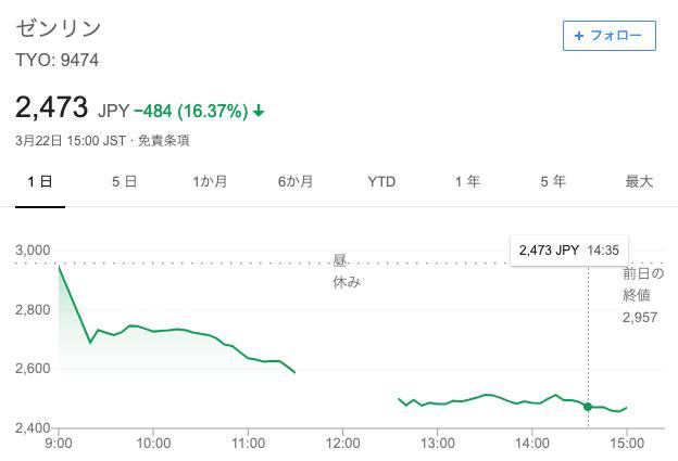 ゼンリンの株価は暴落