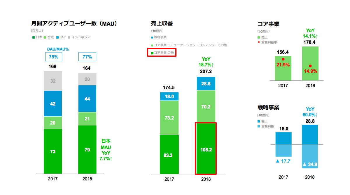 2018年通年のLINEの売上「コア事業 広告」が売上の50%強