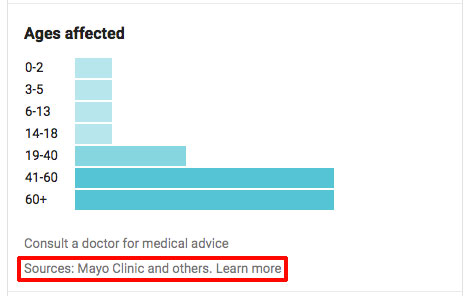 医療情報提供元 Mayo Clinicand others