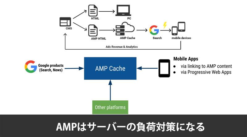 AMPがサーバーの負荷対策になる