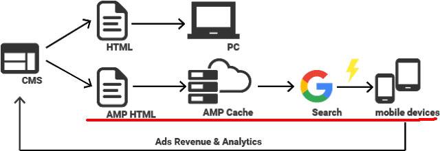 AMP化すると、ユーザーにはAMPキャッシュのコンテンツが表示される