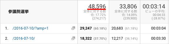 参議院選挙の期間中、17日間で48,596PVのアクセス