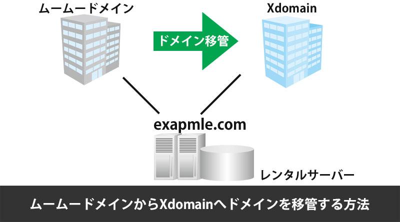 Xdomainへドメイン移管