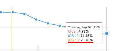 iOS13のアップデート状況