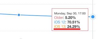iOS13のシェア