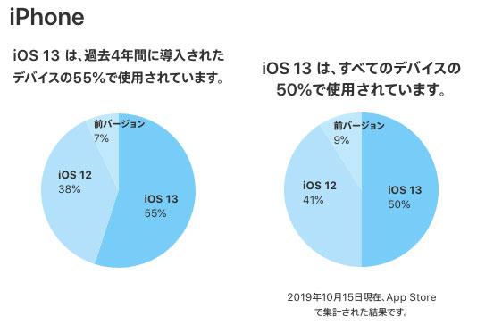 iOS13のシェア、2019年10月15日現在