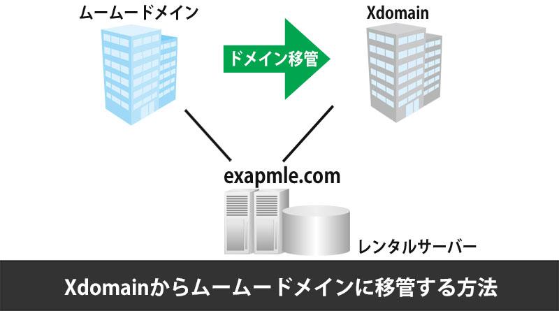 Xdomainからムームードメインへ移管