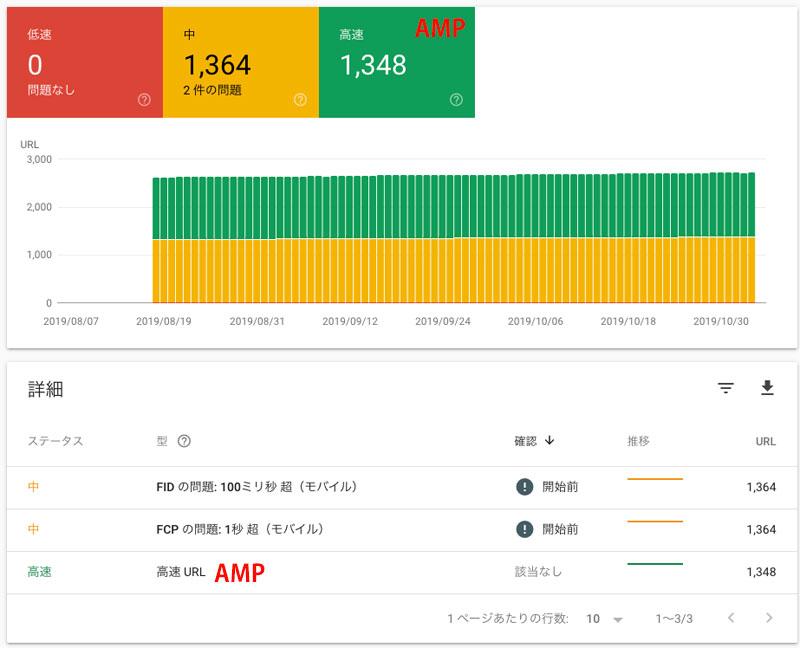 Search Console、速度レポート、AMPは高速、モバイルは中速