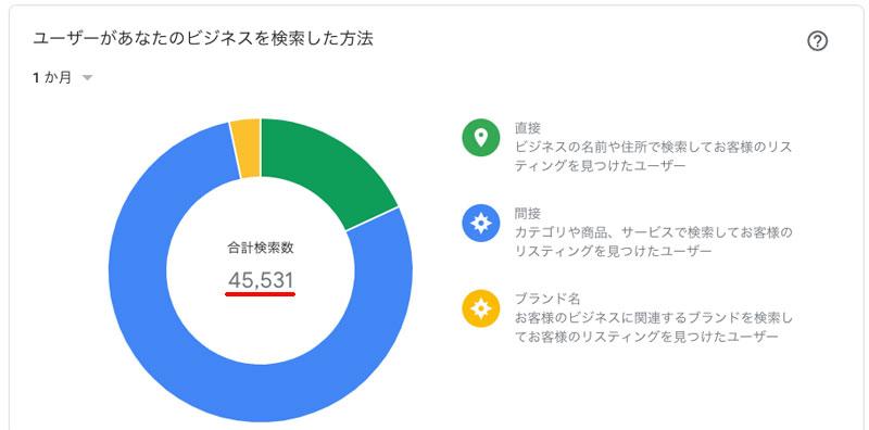 ユーザーがお客様のビジネス情報を検索した方法