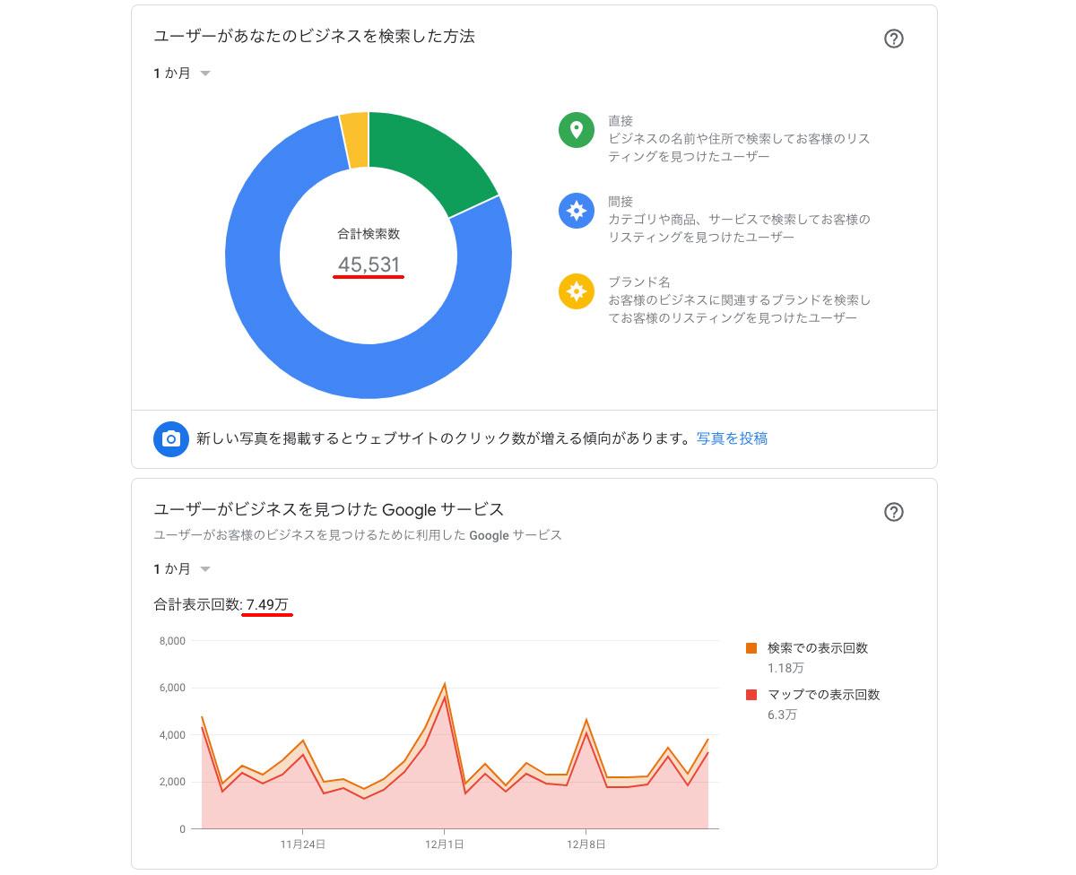 Googleマイビジネスのインサイトで「ユーザーがお客様のビジネス情報を検索した方法」と「ユーザーがお客様のビジネス情報の検索に使ったGoogleサービス」の数字が異なる理由