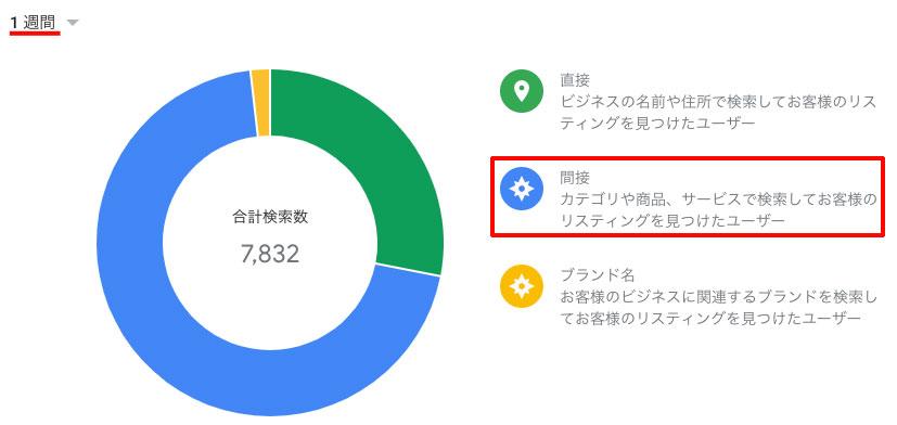 インサイトで1週間の間接検索の数値を確認