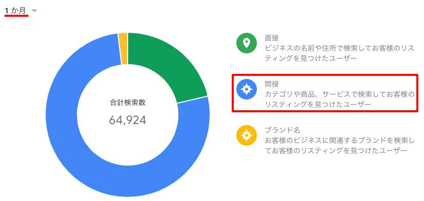 インサイトで間接検索の数値を確認