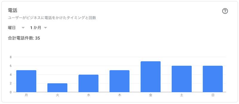 Googleマイビジネス、ユーザーがビジネスに電話した曜日・時間帯・頻度を確認