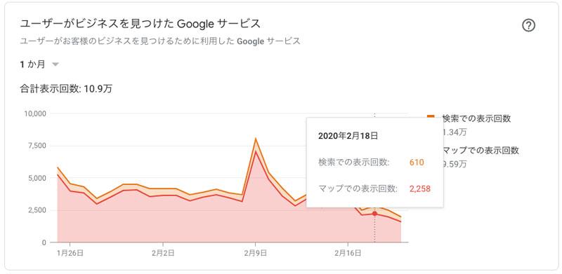 ユーザーがビジネスを見つけるために利用したGoogleサービス