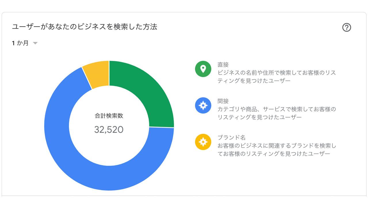 Googleマイビジネス、インサイトの見方と活用方法