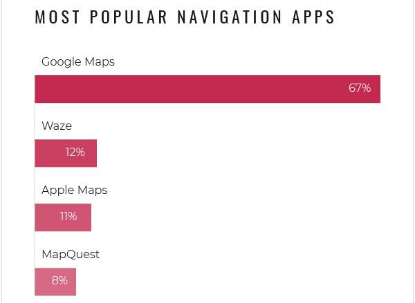 The Manifestによる地図アプリの利用状況