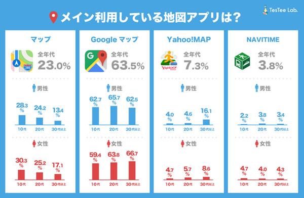 TesTee LabによるiPhoneユーザー4219人の調査